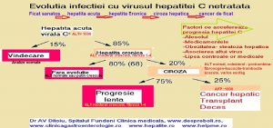 evolutia-hepatitei-c