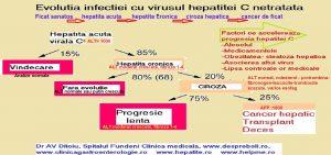 evolutia-hepatitei-c